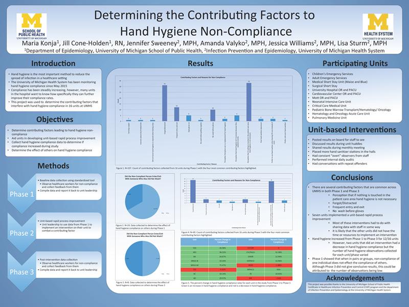 Determining the Contributing Factors to Hand Hygiene Non-Compliance Maria Konja, Jill Cone-Holden, RN, Jennifer Sweeney, MPH, Amanda Valyko, MPH, Jessica Williams, MPH, Lisa Sturm, MPH