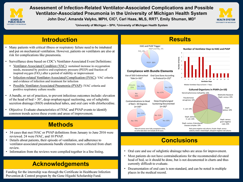 Assessment of Infection-Related Ventilator-Associated Complications and Possible Ventilator-Associated Pneumonia in the University of Michigan Health System John Dou, Amanda Valyko, MPH, CIC2 , Carl Haas, MLS, RRT2 , Emily Shuman, MD2