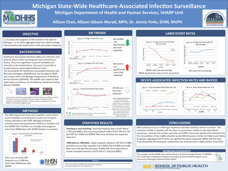 Michigan State-Wide Healthcare-Associated InfecCon Surveillance Michigan Department of Health and Human Services, SHARP Unit Allison Chan, Allison Gibson Murad, MPH, Dr. Jennie Finks, DVM, MVPH