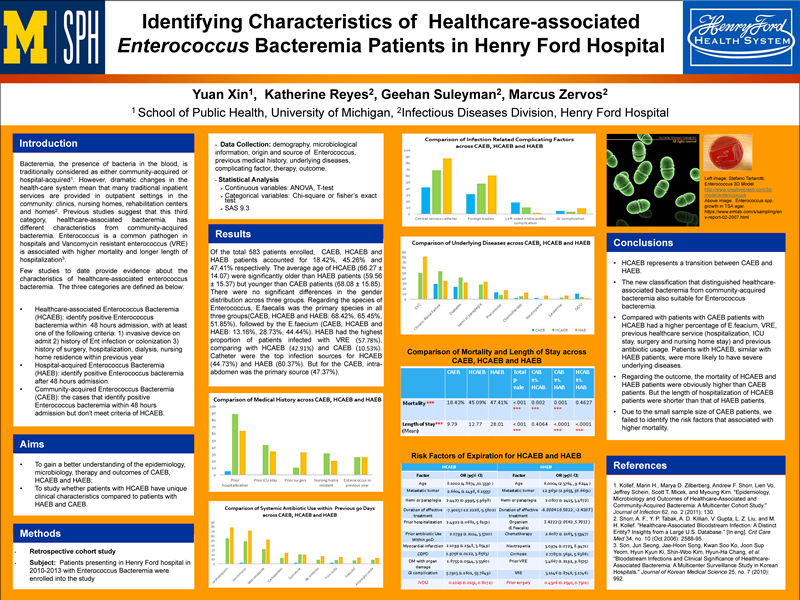 Identifying Characteristics of Healthcare-associated EnterococcusBacteremia Patients in Henry Ford Hospital by Yuan Xin