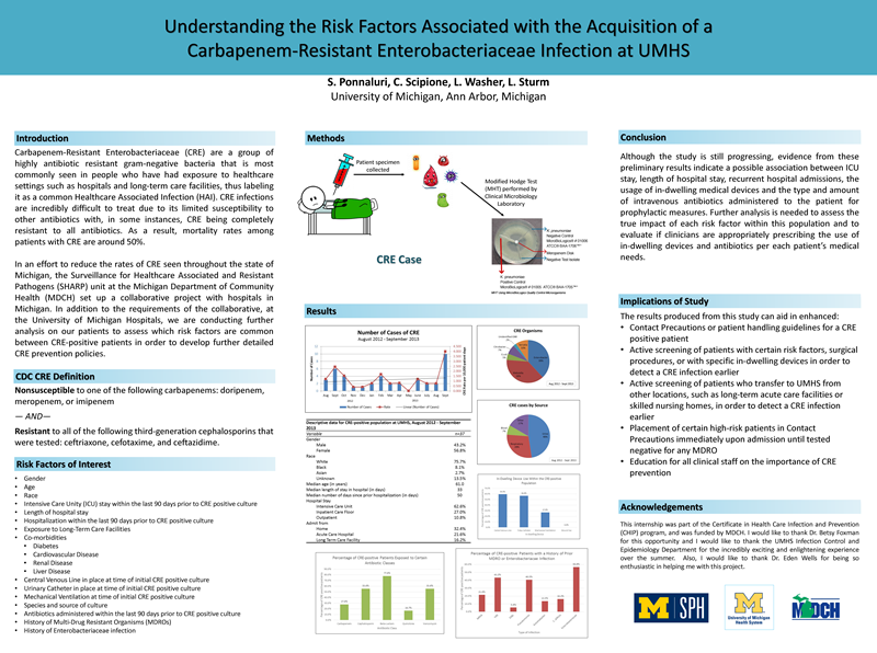 Understanding the Risk Factors Associated with the Acquisition of a Carbapenem-Resistant Enterobacteriaceae Infection at UMHS by Sreelatha Ponnaluri