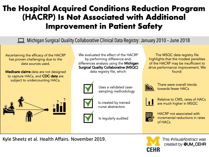 Visual abstract for our article in Health Affairs - Hospital-Acquired Condition Reduction Program Is Not Associated With Additional Patient Safety Improvement