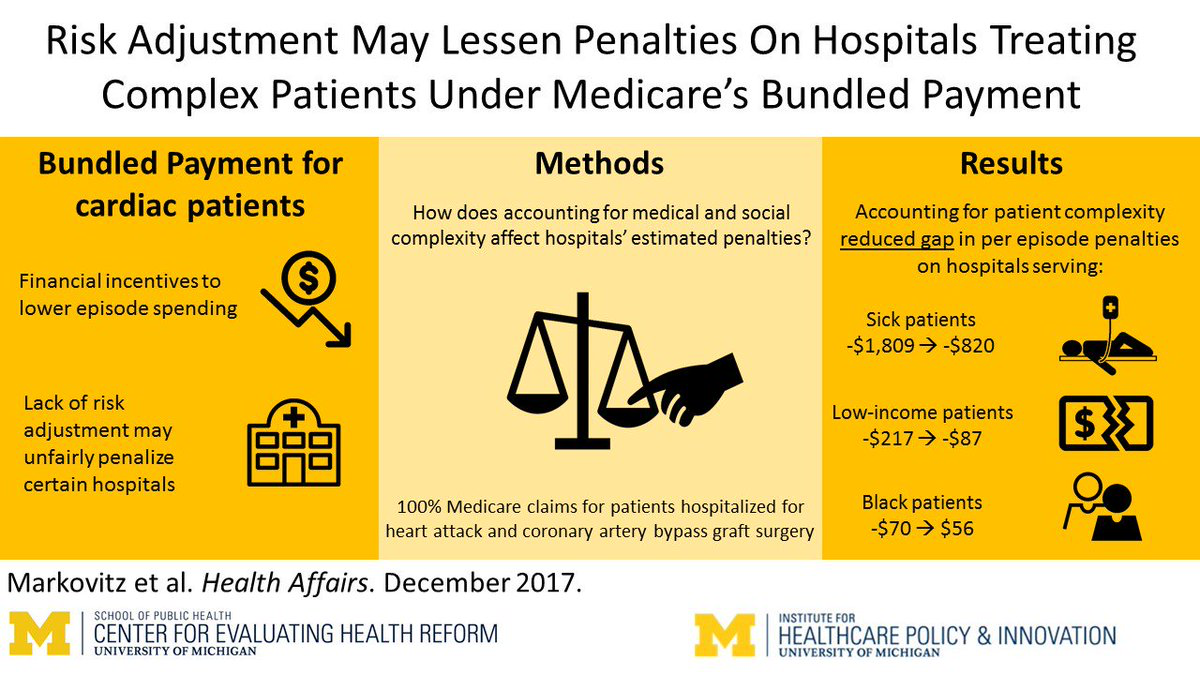 Visual abstract for our article in - Risk Adjustment May Lessen Penalties On Hospitals Treating Complex Cardiac Patients Under Medicare's Bundled Payments
