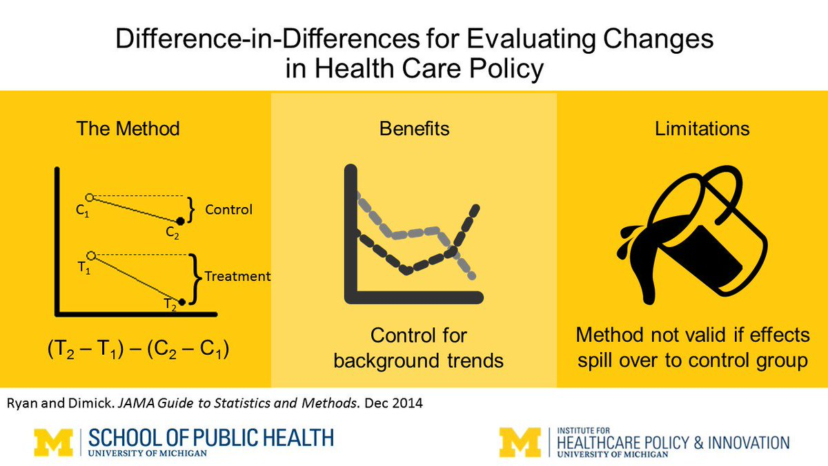 Visual abstract for our article in JAMA Guide to Statistics and Methods - Methods for Evaluating Changes in Health Care Policy: The Difference-in-Difference Approach