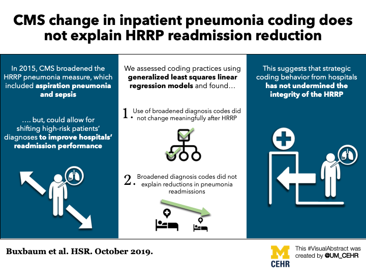 Visual abstract for our article in Health Services Research - Changes in coding of pneumonia and impact on the Hospital Readmission Reduction Program