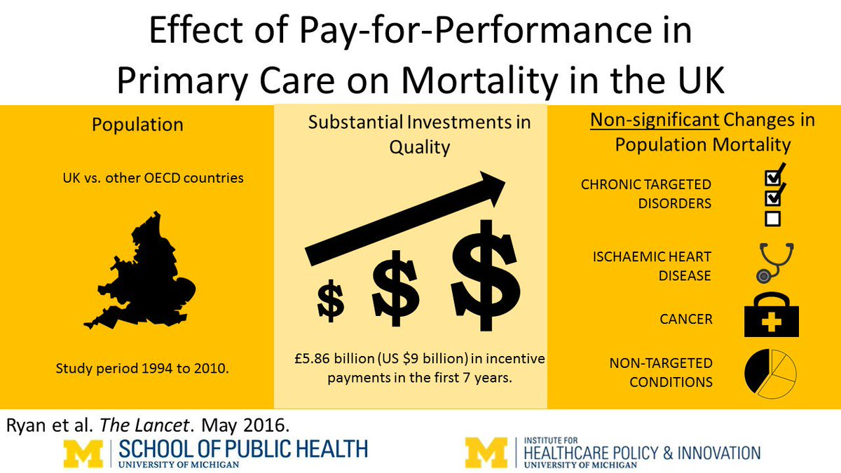 Visual abstract for our article in The Lancet - Long-term evidence for the effect of pay-for-performance in primary care on mortality in the UK: a population study