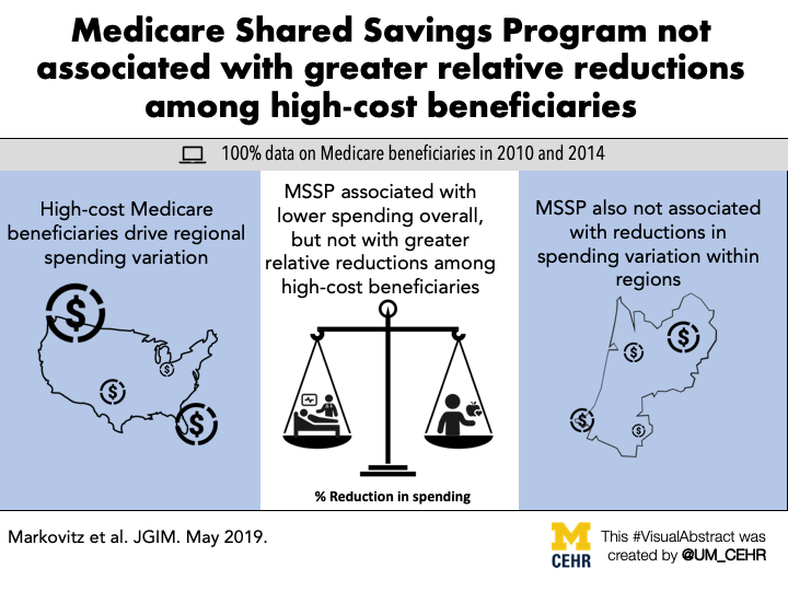 Visual abstract for our article in Journal of General Internal Medicine - ACOs and the 1%: Changes in Spending Among High-Cost Patients Following the Medicare Shared Savings Program