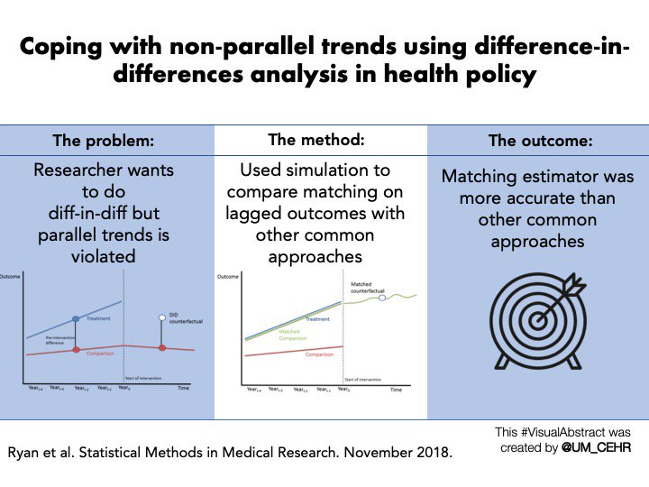 Visual abstract for our article in Statistical Methods in Medical Research - Now trending: Coping with non-parallel trends in difference-in-differences analysis