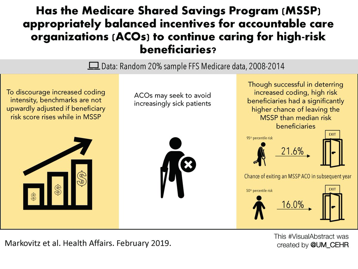 Visual abstract for our article in Health Affairs - Risk Adjustment In Medicare ACO Program Deters Coding Increases But May Lead ACOs To Drop High-Risk Beneficiaries