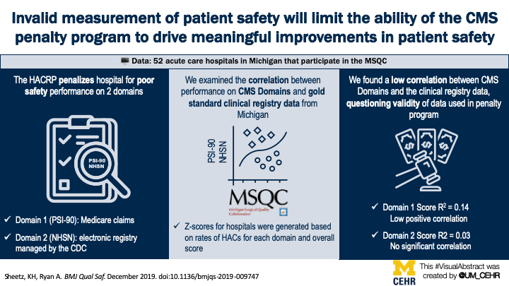 Visual abstract for our article in BMJ Quality & Safety - Accuracy of quality measurement for the Hospital Acquired Conditions Reduction Program