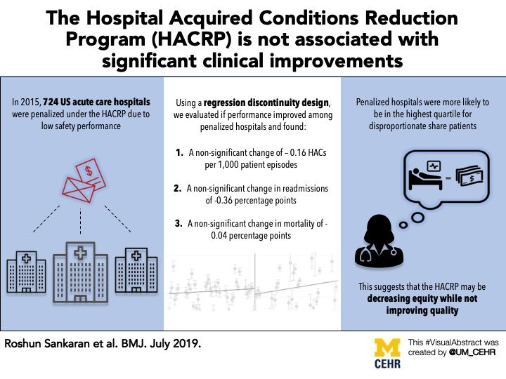 Visual abstract for our article in BMJ - Changes in hospital safety following penalties in the US Hospital Acquired Condition Reduction Program: retrospective cohort study