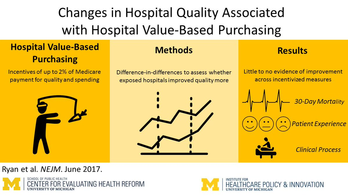 Visual abstract for our article in NEJM - Changes in Hospital Quality Associated with Hospital Value-Based Purchasing