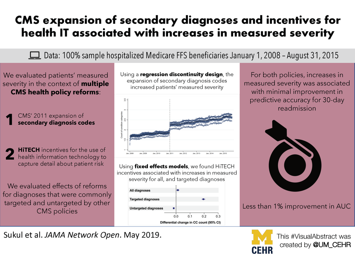 Visual abstract for our article in JAMA Network Open - Association Between Medicare Policy Reforms and Changes in Hospitalized Medicare Beneficiaries' Severity of Illness