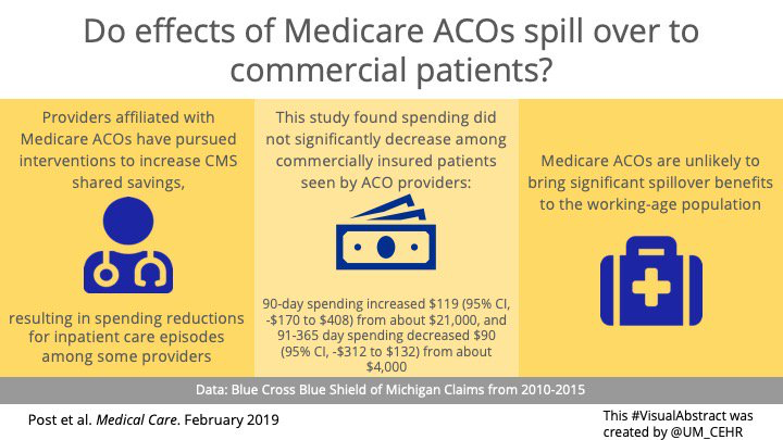 Visual abstract for our article in Medical Care - Physician Participation in Medicare Accountable Care Organizations and Spillovers in Commercial Spending