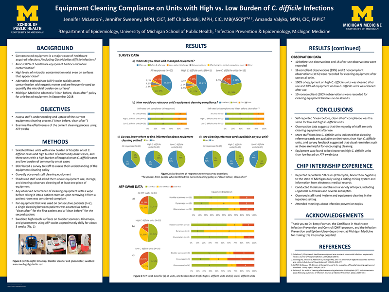 """""""Equipment Cleaning Compliance on Units with High vs. Low Burden of *C. difficile *Infections"""" by Jennifer McLenon"""