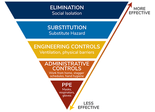Hierarchy of Controls diagram, from more effective to less effective