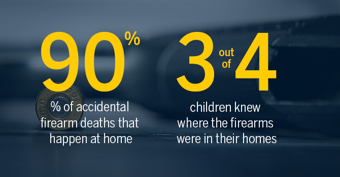 Infographic: 90 percent of accidental firearm deaths occur at home; 3 out of 4 children knew where there firearms were in their homes