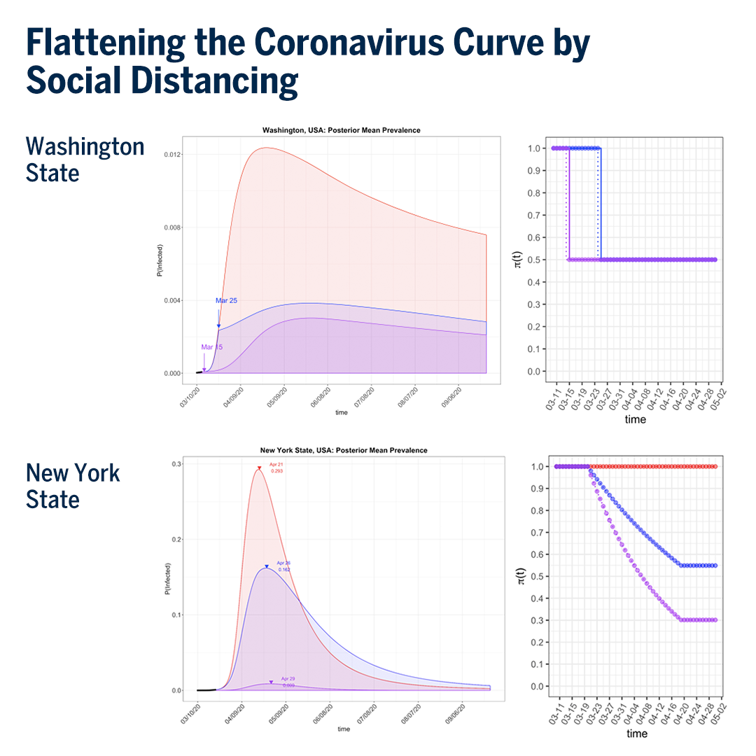 Comparison of Washington and New York