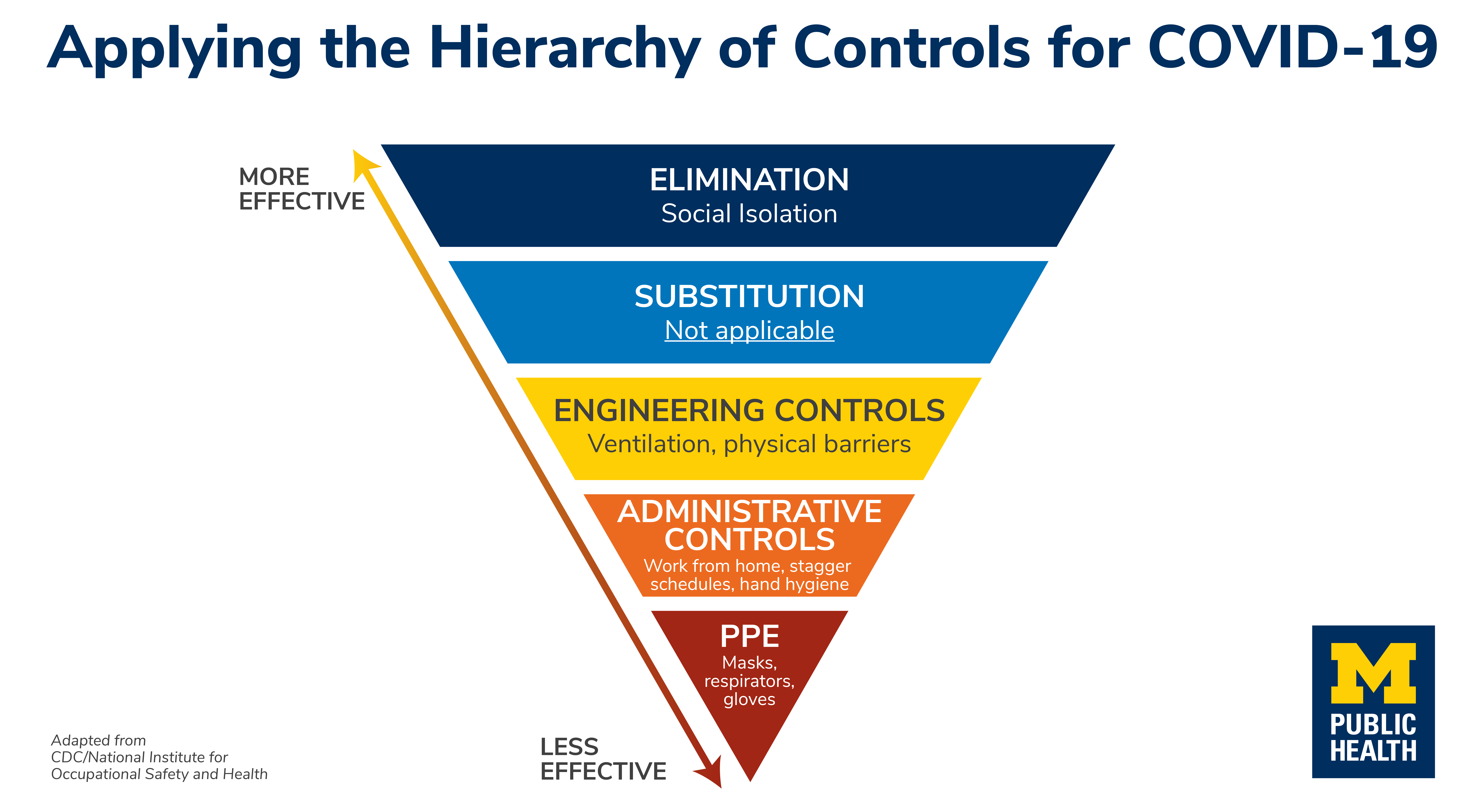 Illustration of applying the hierarchy of controls for COVID-19