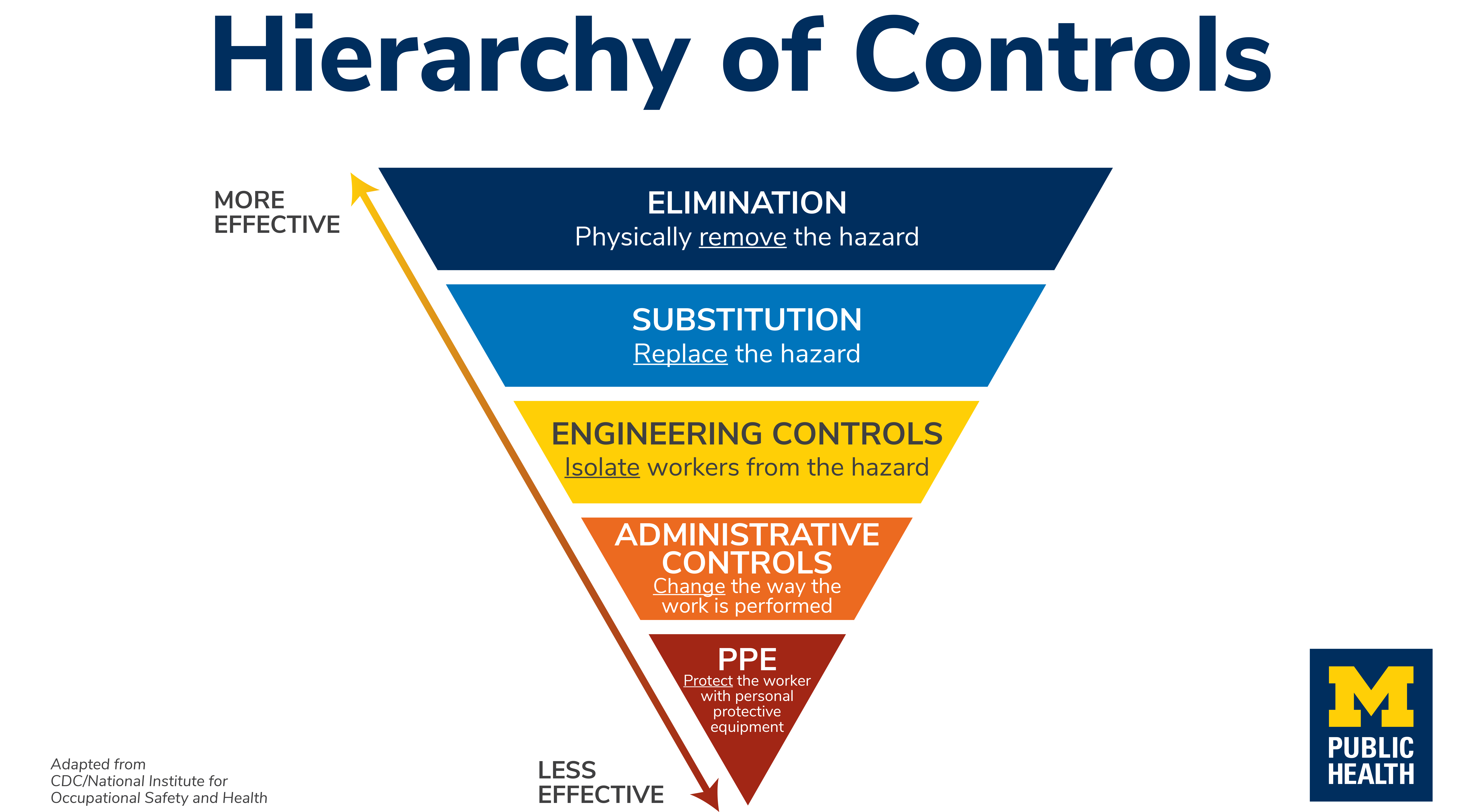 Illustration of the hierarchy of controls for COVID-19