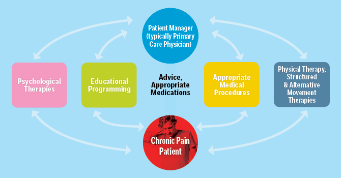 Pain Management Chart