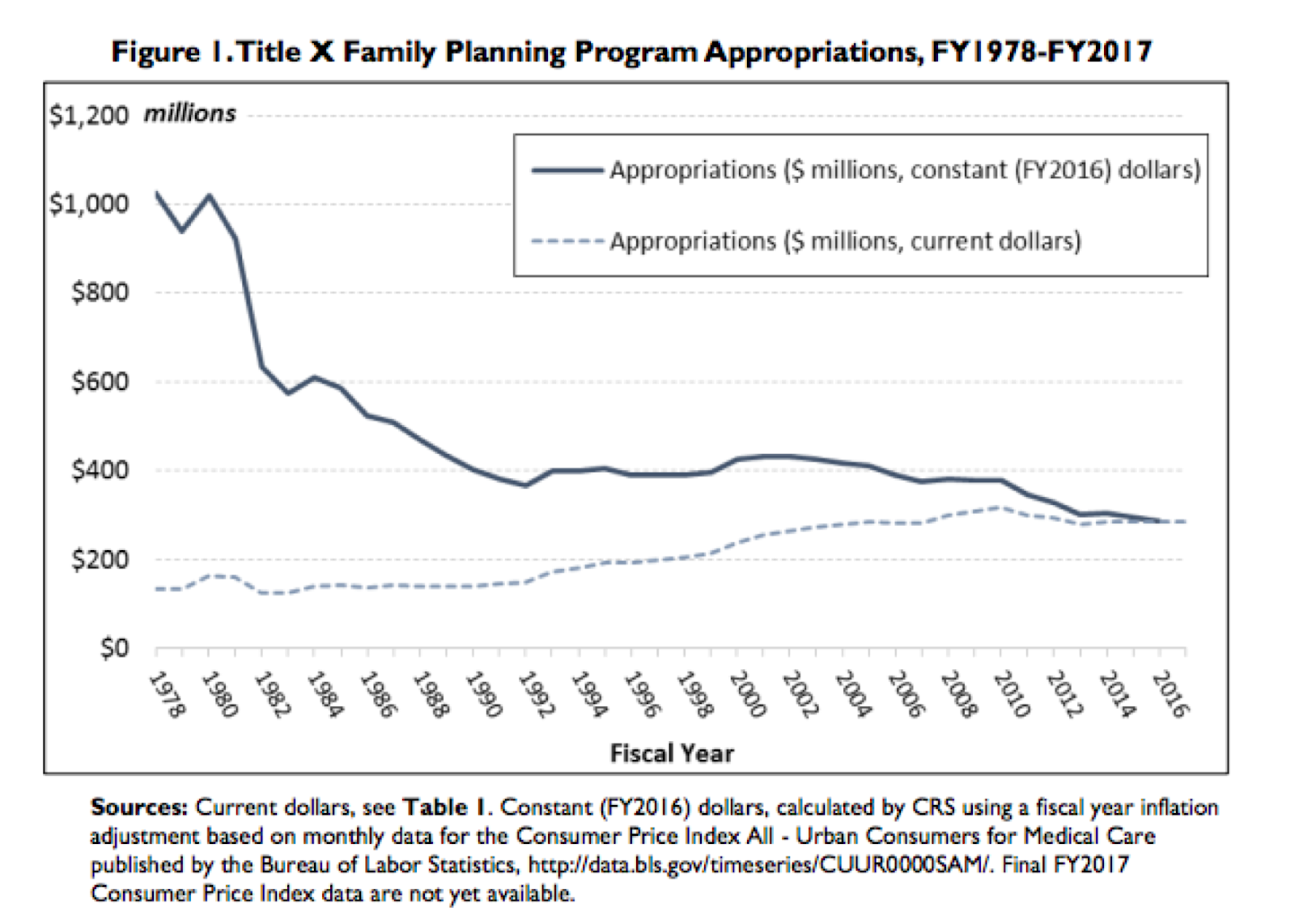 Title X Family Planning Program Appropriations